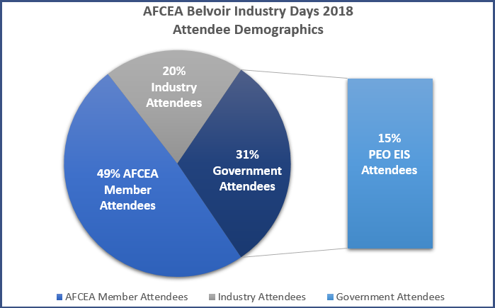 2018 AFCEA Belvoir Attendee Demographics